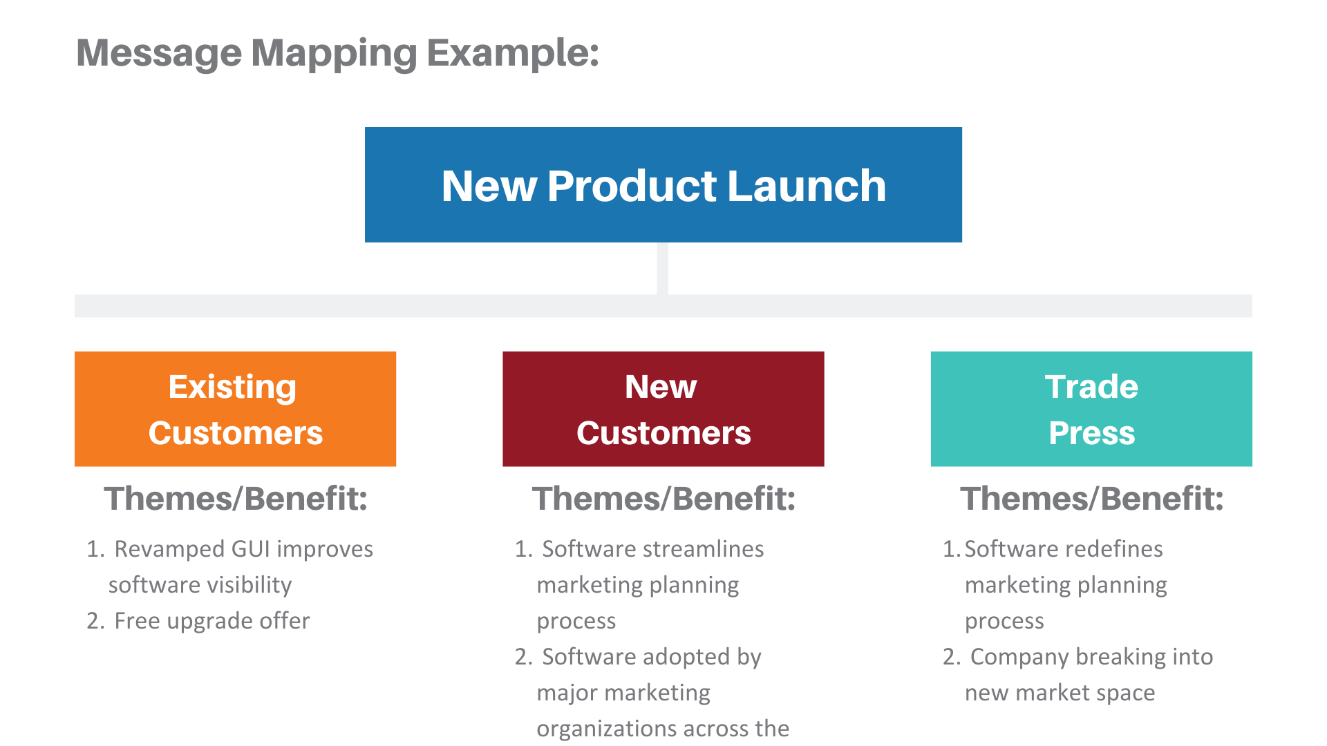 TREW Marketing Message Map Snapshot Example
