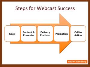 5 Steps for Webcast Success