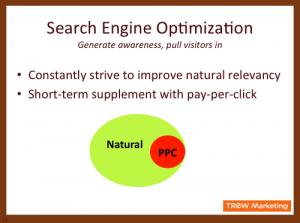 Pay-Per-Click in Relationship to Search Engine Optimization