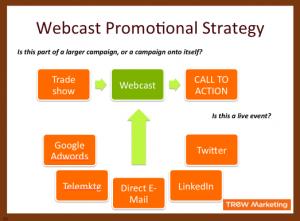 Webcast Promotional Strategy