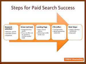 5 Steps for Paid Search Success