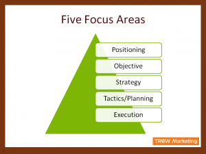 Five Critical Steps to Developing a Marketing Plan