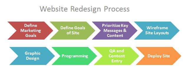 Website redesign process flow diagram
