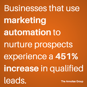 Leads Increase Through Marketing Automation