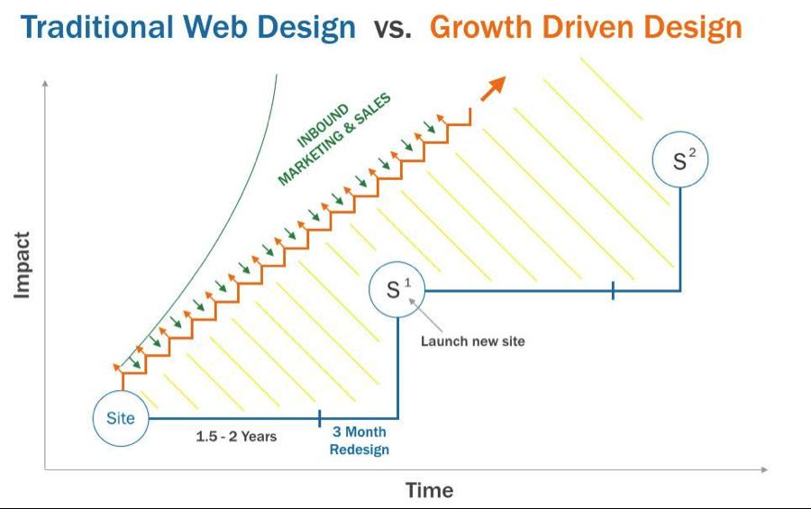 design growth