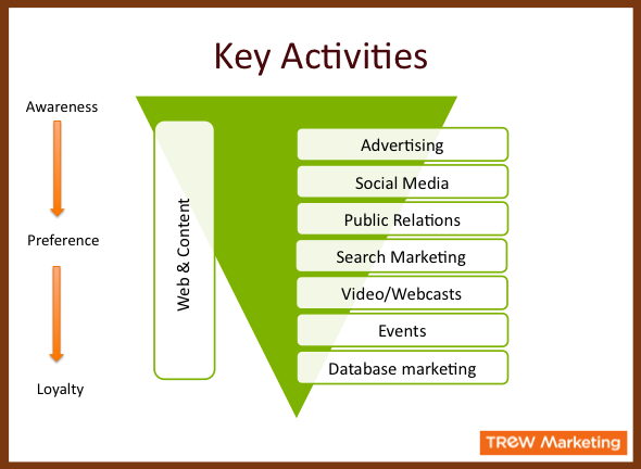 Marketing Funnel of Activities
