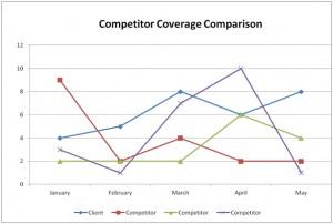 PR Competitor Coverage