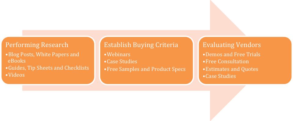 lead nurturing sales cycle
