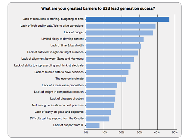 Greatest Barriers to B2B Lead Generation Success