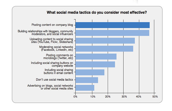 What Social Media Tactics Are Most Effective?