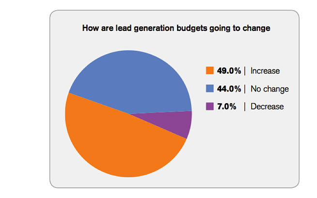 Lead Generation Budgets