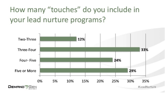 """How many """"touches"""" do you include in your lead nurture programs?"""