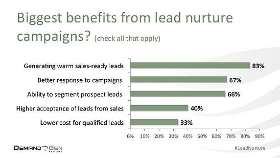 Biggest benefits from lead nurture campaigns?