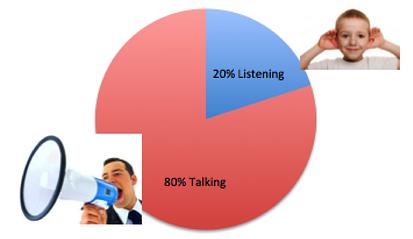 Listening graph