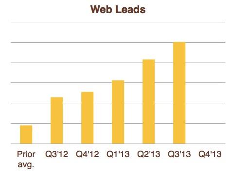 Silex lead growth chart