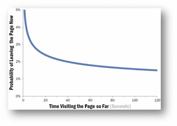 chart comparing time on page with likelihood of leaving