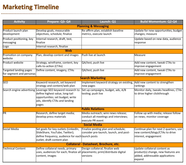 Sample comprehensive marketing activities timeline for product launch.