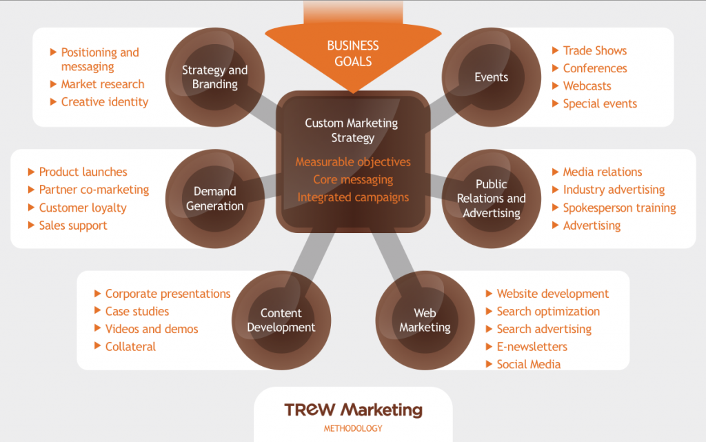 TREW Marketing Methodology