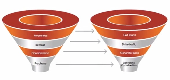 b2b sales enablement funnel