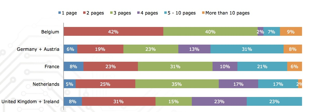 Search engine habits of engineers across Europe by country