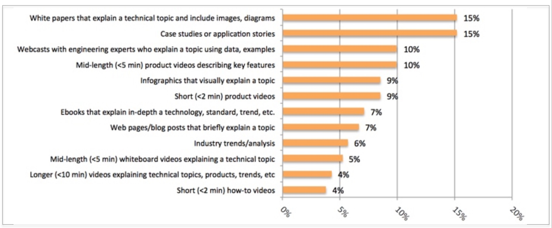 2016 study on what content engineers want