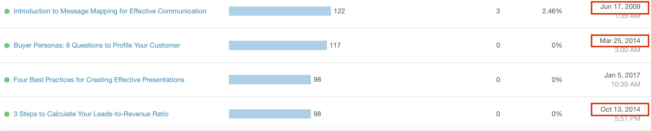 Update popular, older blog posts to keep them relevant.