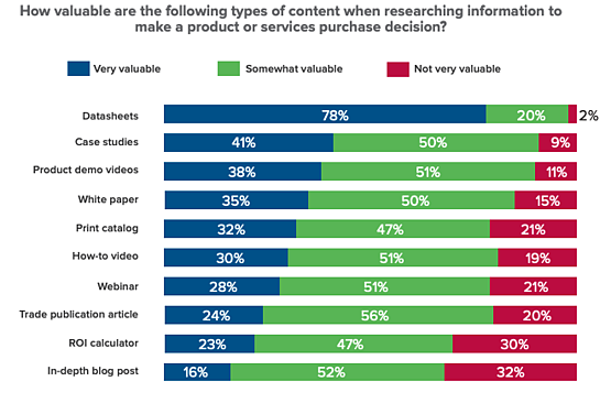 2020 research valuable content types