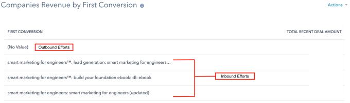 12.05.17 revenue by conversion.png