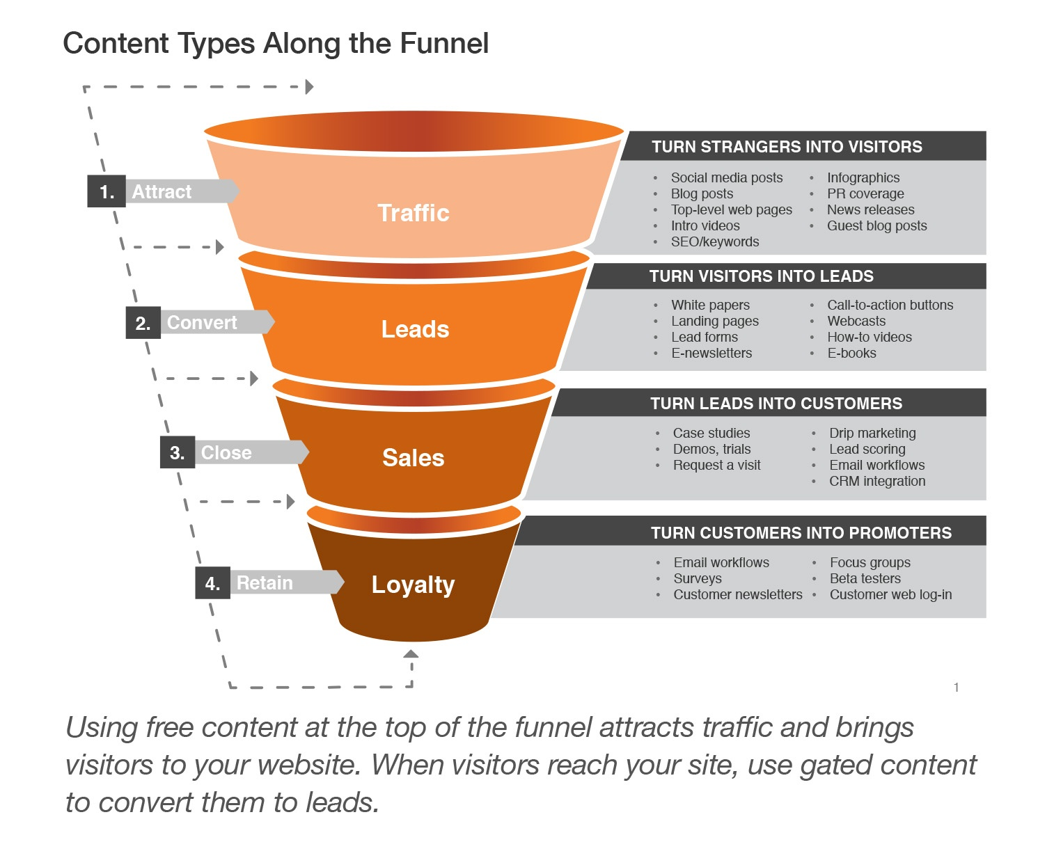 Content types along the funnel