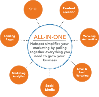 All in One Hubspot Integration