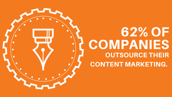 62% of companies outsource their content marketing