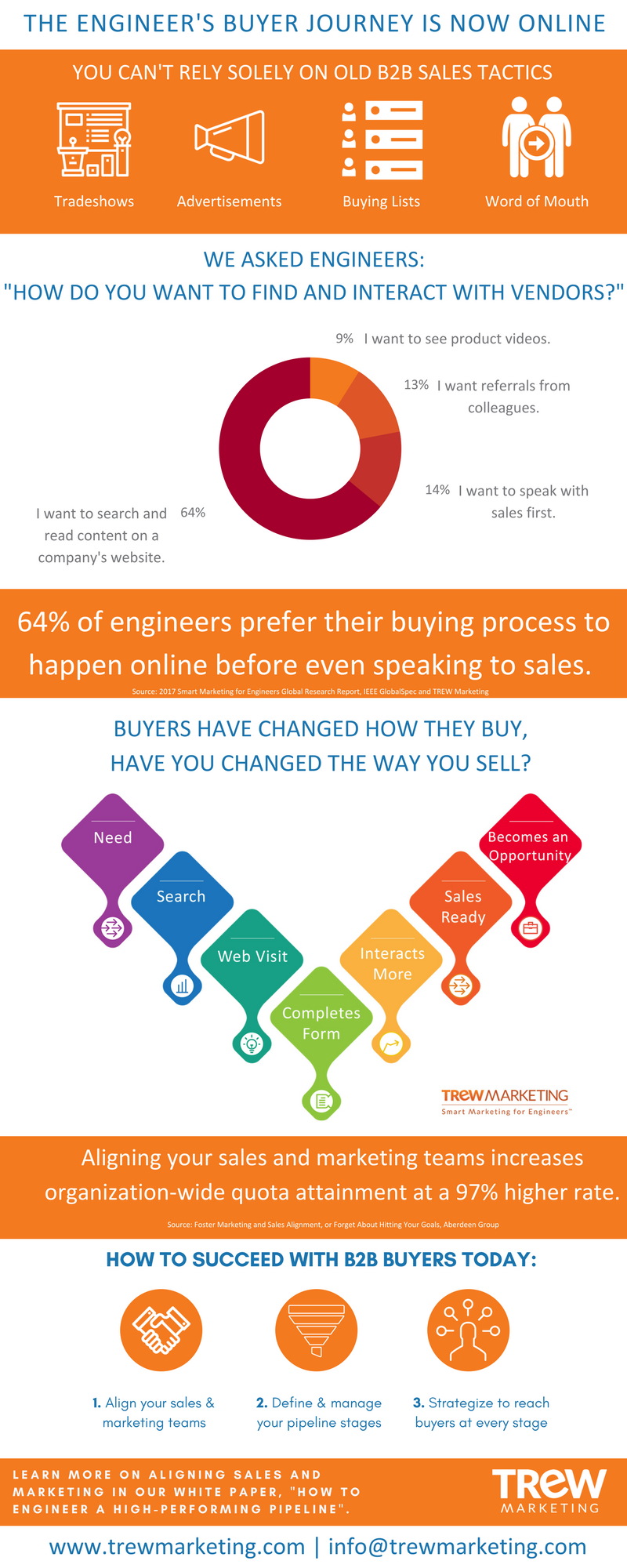 Final Sales Pipeline Infographic
