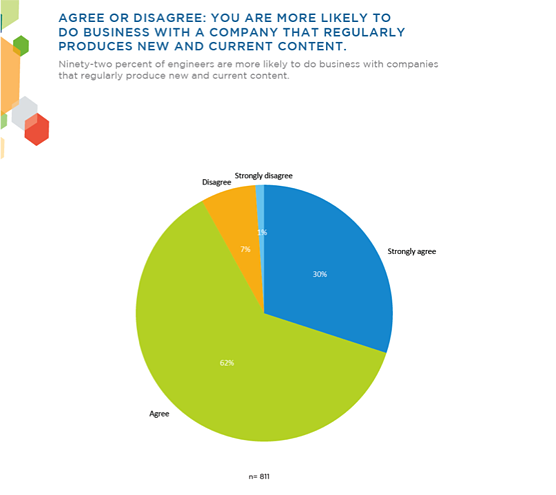 92% of engineers are more likely to do business with companies that regularly produce content