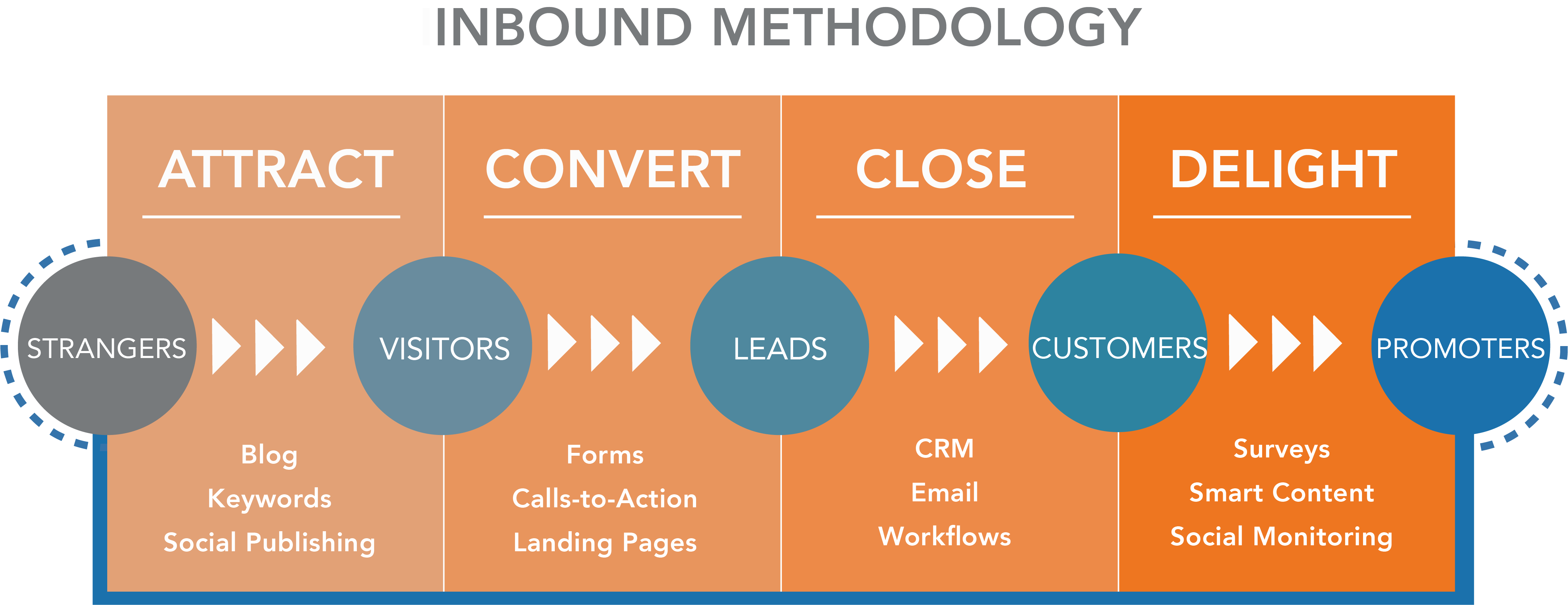 Inbound Methodology Graphic