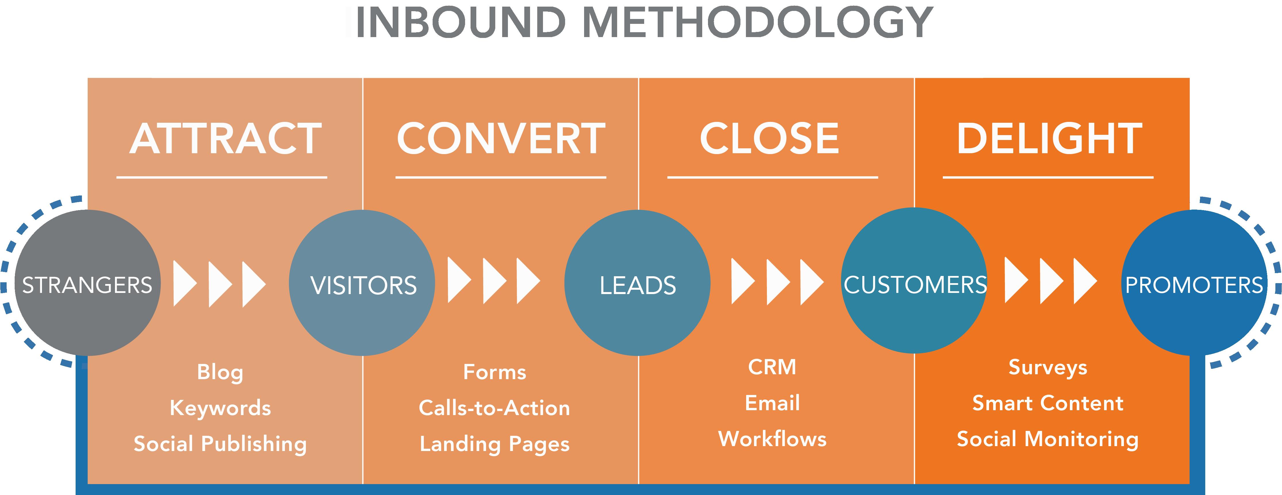 Inbound Methodology Graphic