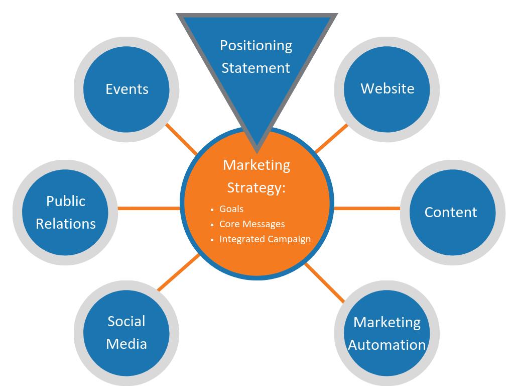 Marketing Strategy_