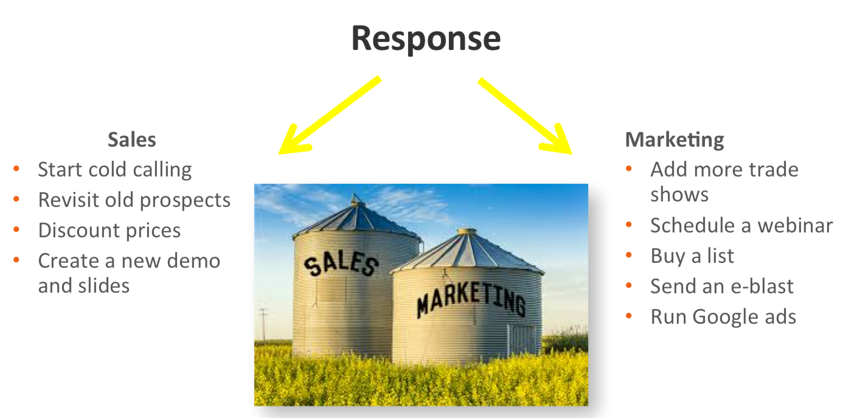 Pic 1 - Marketing and Sales Silos