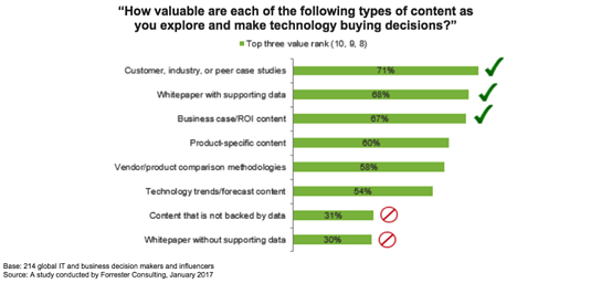 How valuable are these types of content as you make technology buying decisions