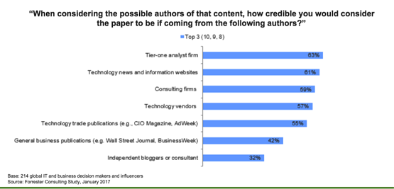 Top sources for reputable content