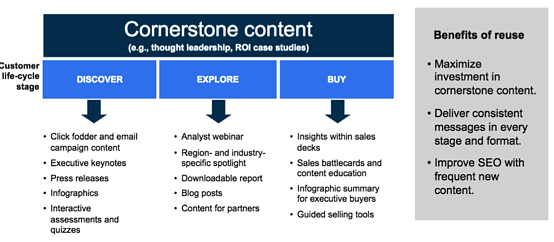 Customize content as the buyer moves down the buyer's journey