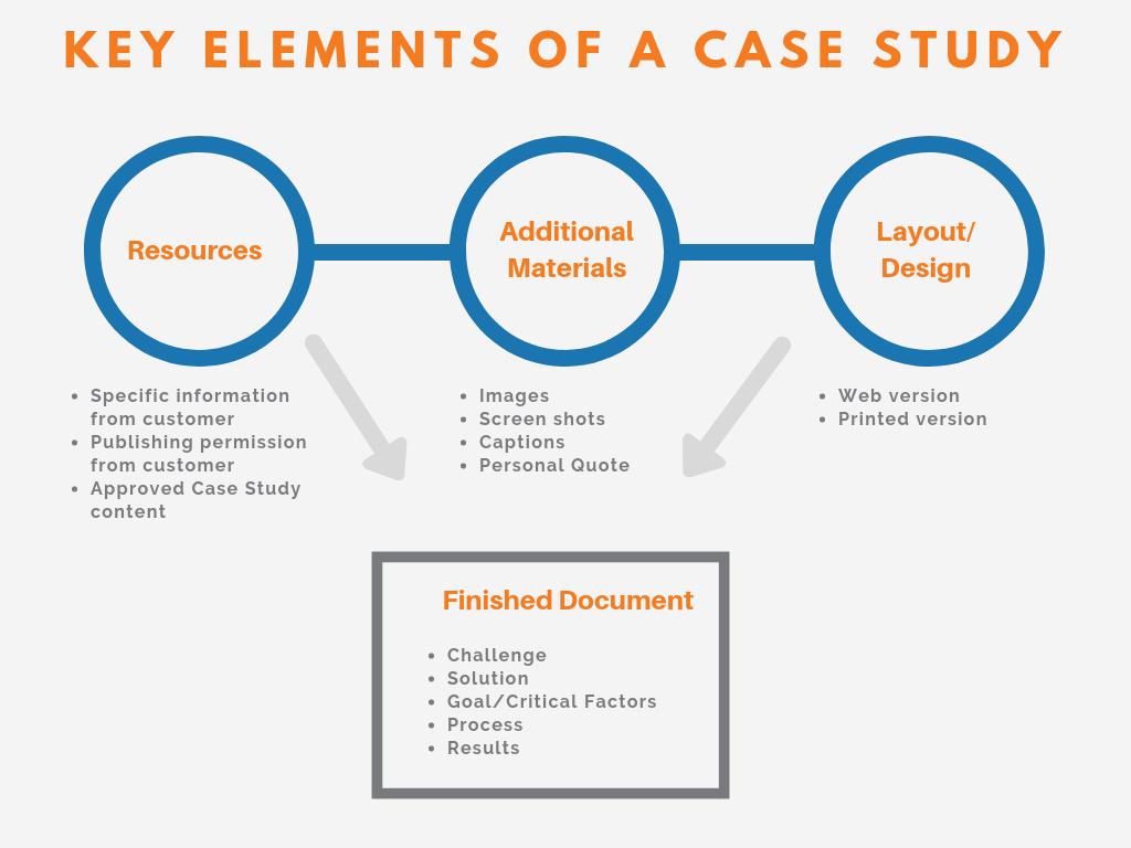 key elements of a case study-2