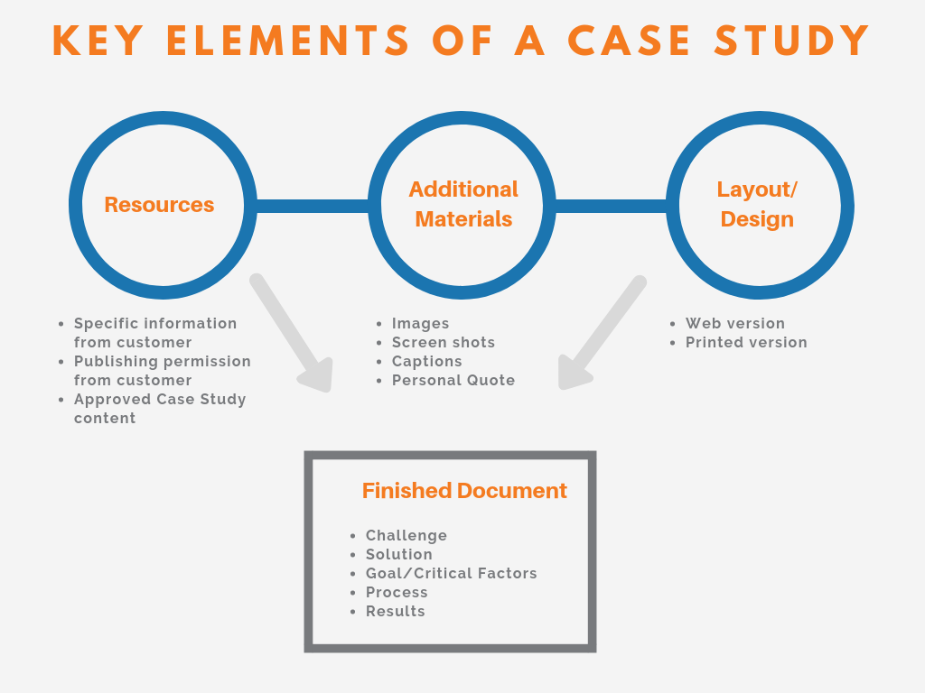 key elements of a case study-2