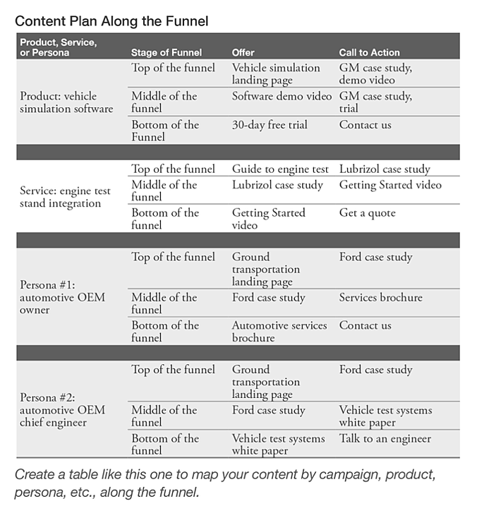 content planning along the funnel