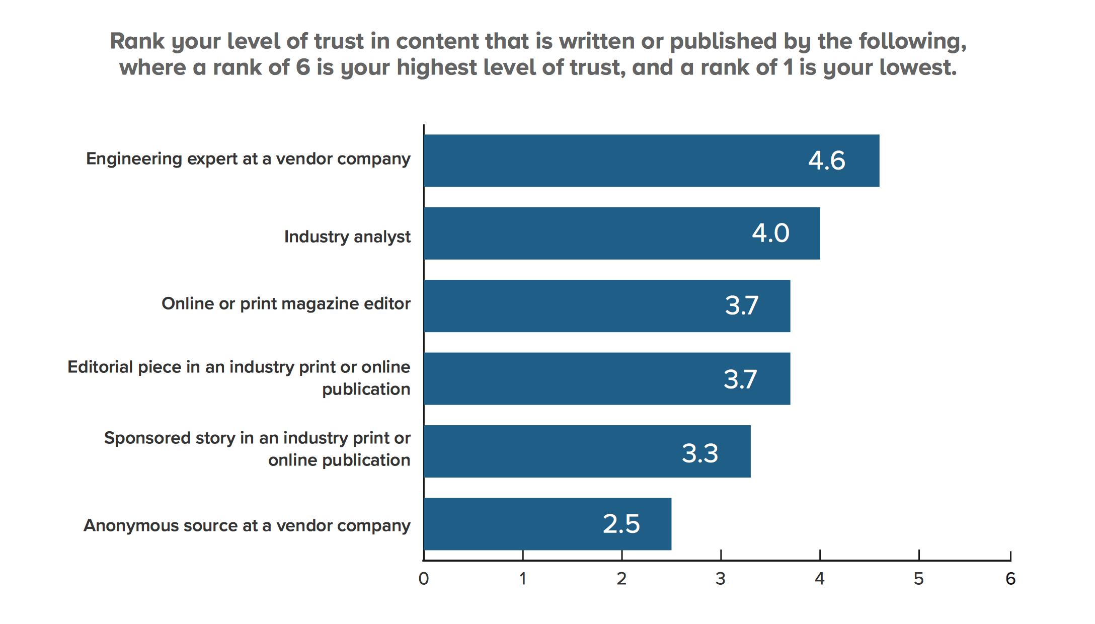content trust