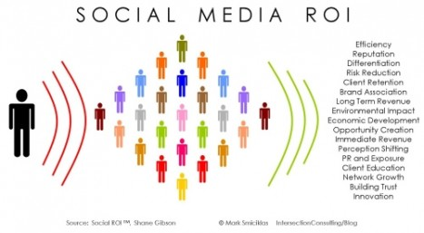 Social-Media-ROI-467x257.jpeg