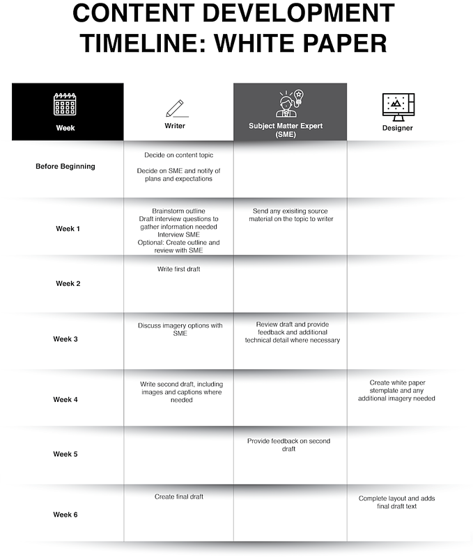 Chapter 6_Content Development Timelne
