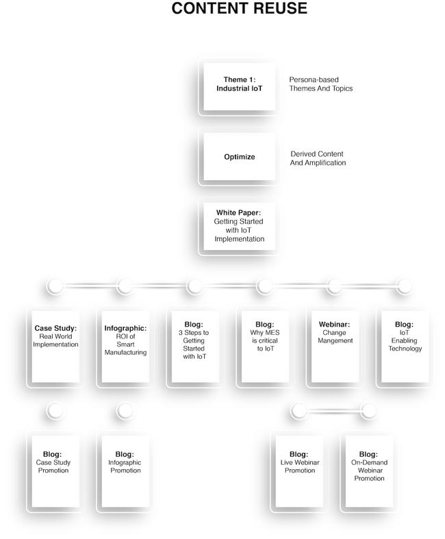 Chapter 7_Content Reuse Flow Chart