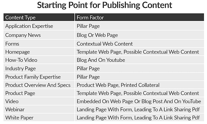 Chapter 7_Content type to form factor - Starting point for publishing content