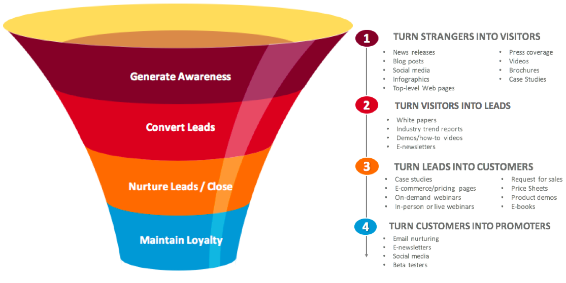 Content Along the Funnel