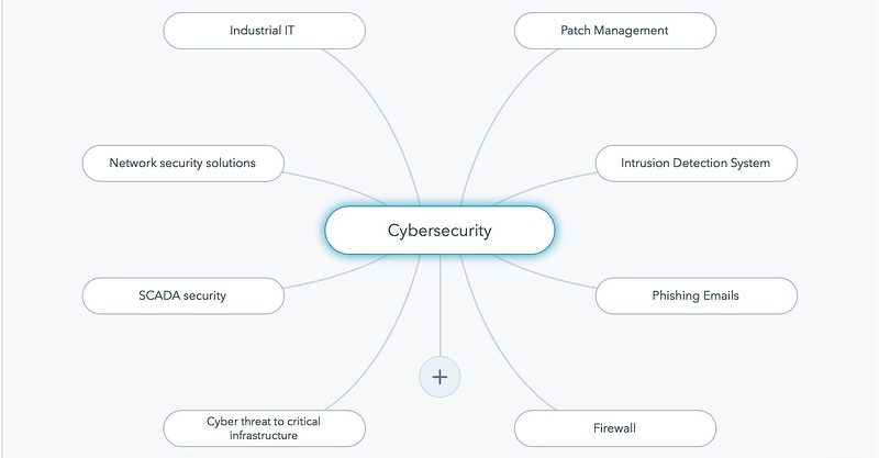 Cybersecurity Topic Cluster-1